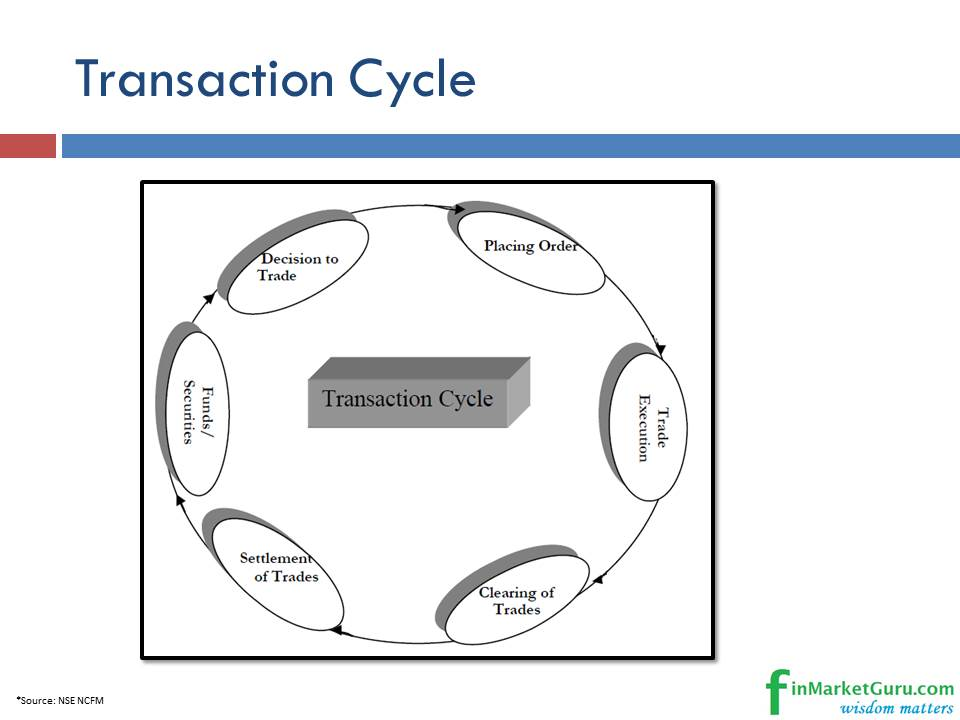 Options trade life cycle