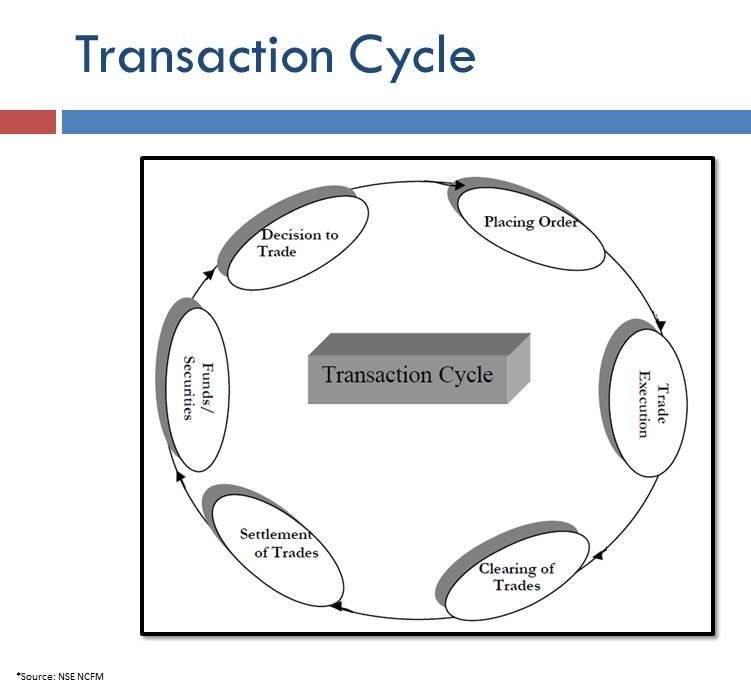 Understanding The Securities Trade Lifecycle Trading Clearing