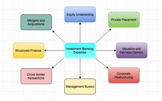 investment-banking-various-dimensions