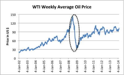 Weekly Average OIL Prices